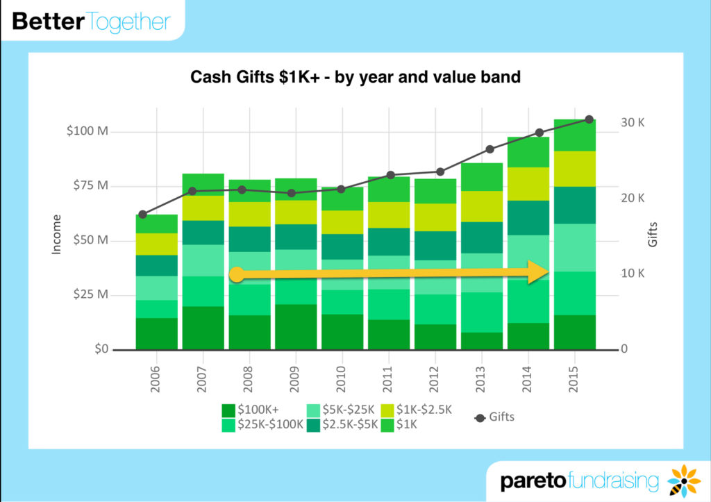 Cash Gifts 1K by year and value band with arrow